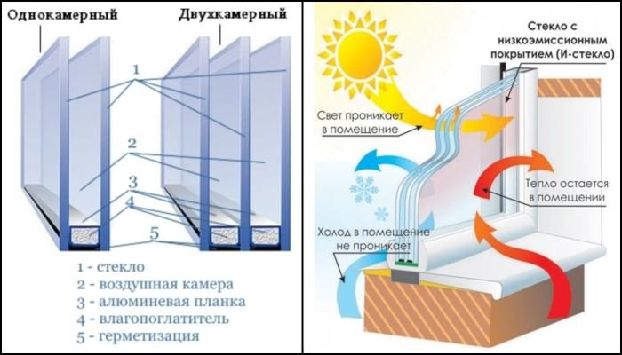 Как утеплить однокамерный стеклопакет своими руками 30